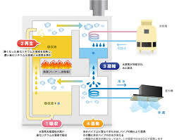 吸収式冷温水発生器 構造